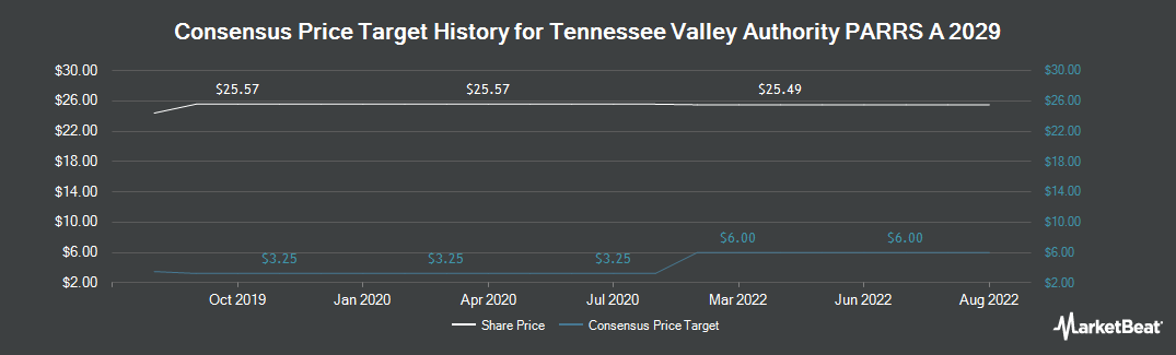 Price Target History for Tennessee Valley Authority Debenture Series A (NYSE:TVE)