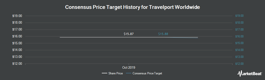 Price Target History for Travelport (NYSE:TVPT)