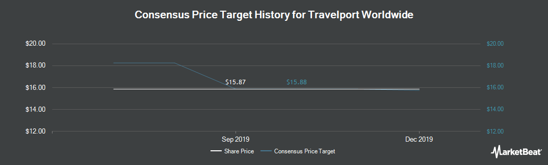Price Target History for Travelport Worldwide (NYSE:TVPT)
