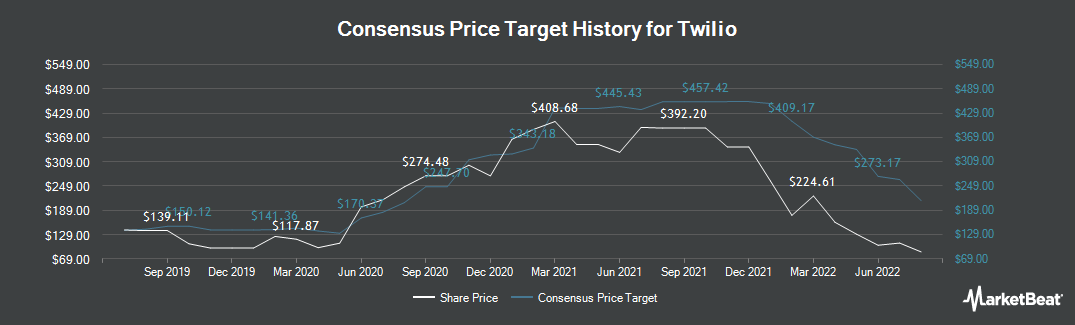 Price Target History for Twilio (NYSE:TWLO)