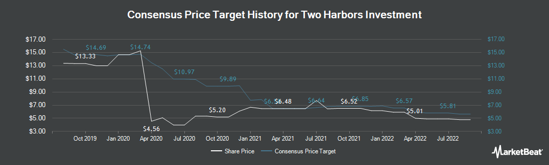 Price Target History for Two Harbors Investments Corp (NYSE:TWO)