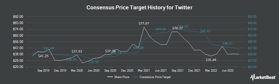 Price Target History for Twitter (NYSE:TWTR)