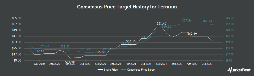 Price Target History for Ternium (NYSE:TX)