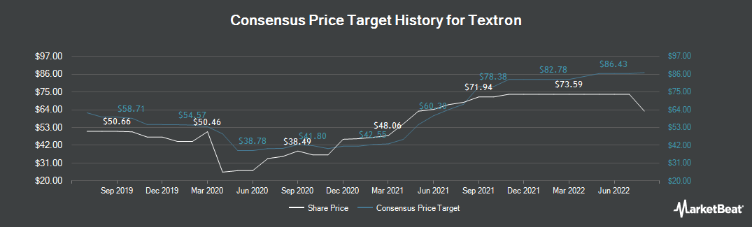 Price Target History for Textron (NYSE:TXT)