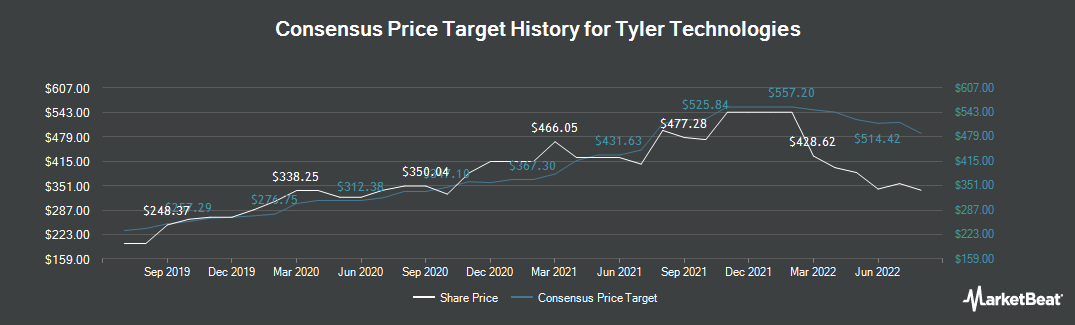 Price Target History for Tyler Technologies (NYSE:TYL)