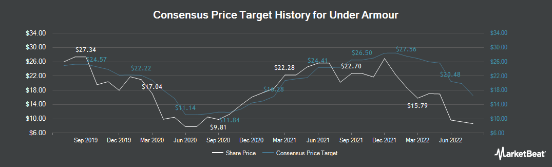Price Target History for Under Armour (NYSE:UAA)
