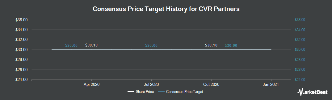 Price Target History for CVR Partners (NYSE:UAN)