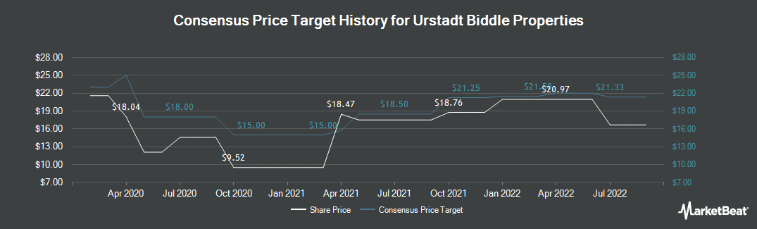 Price Target History for Urstadt Biddle Properties (NYSE:UBA)