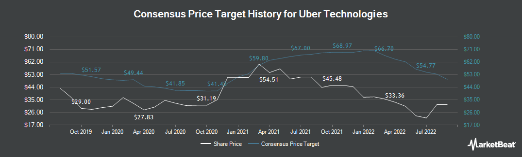 Price Target History for Uber Technologies (NYSE:UBER)