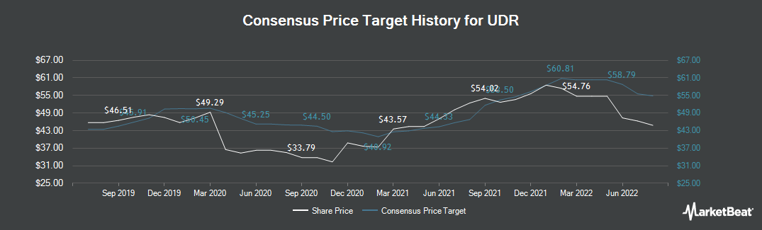 Price Target History for United Dominion Realty Trust (NYSE:UDR)