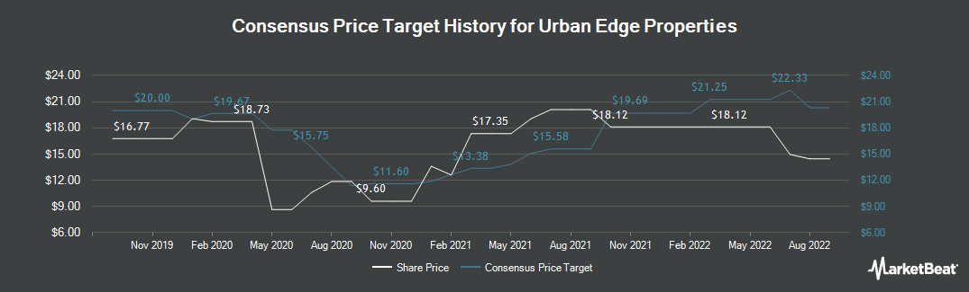 Price Target History for Urban Edge Properties (NYSE:UE)