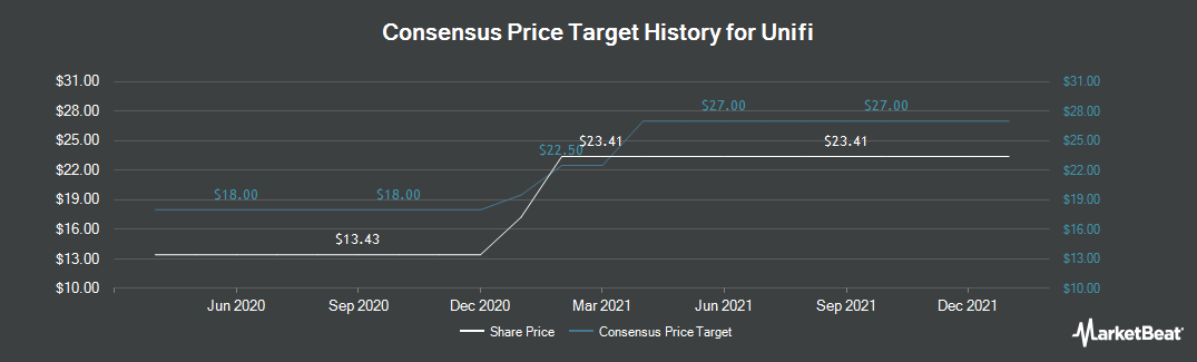 Price Target History for Unifi (NYSE:UFI)