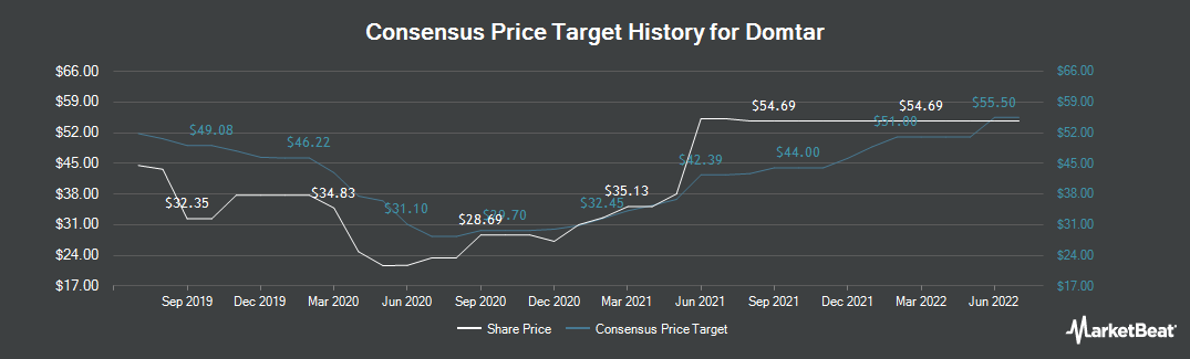 Price Target History for Domtar Corporation (NYSE:UFS)