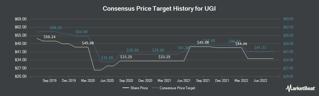 Price Target History for UGI Corporation (NYSE:UGI)
