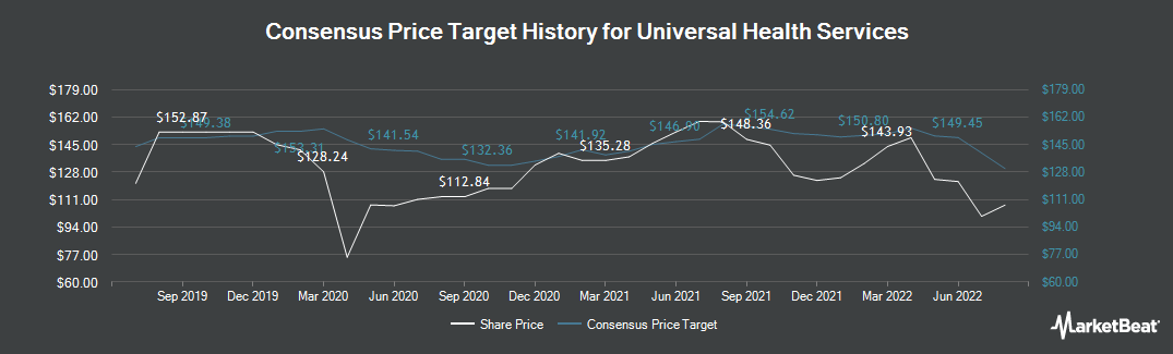 Price Target History for Universal Health Services (NYSE:UHS)