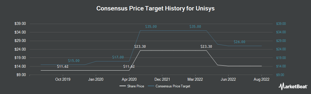 Price Target History for Unisys (NYSE:UIS)