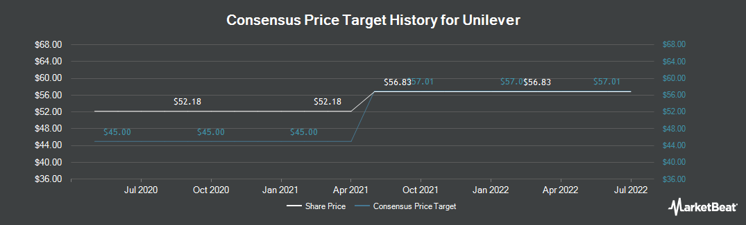 Price Target History for Unilever PLC (NYSE:UL)