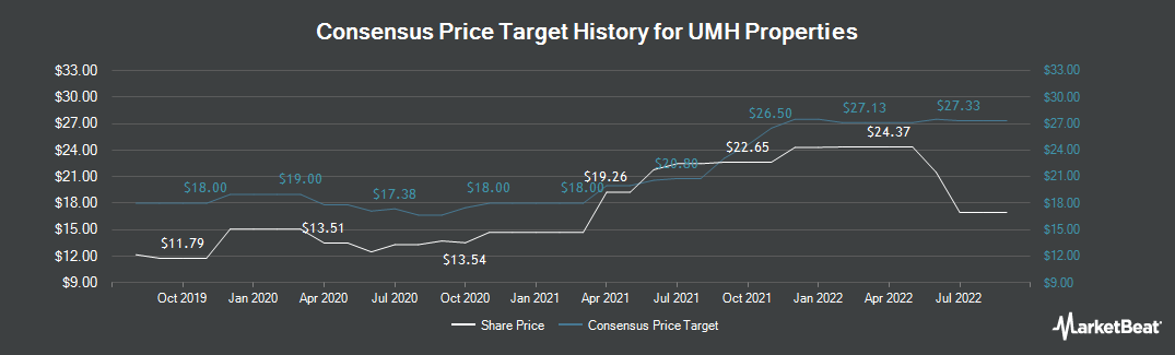 Price Target History for UMH Properties (NYSE:UMH)