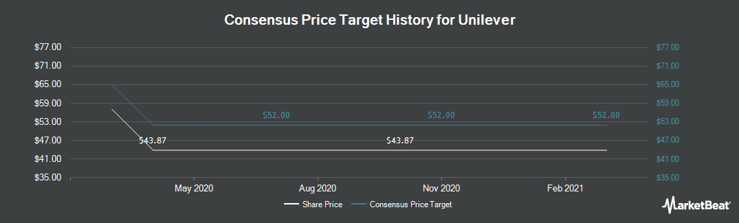 Price Target History for Unilever NV (NYSE:UN)