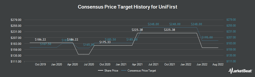 Price Target History for Unifirst (NYSE:UNF)