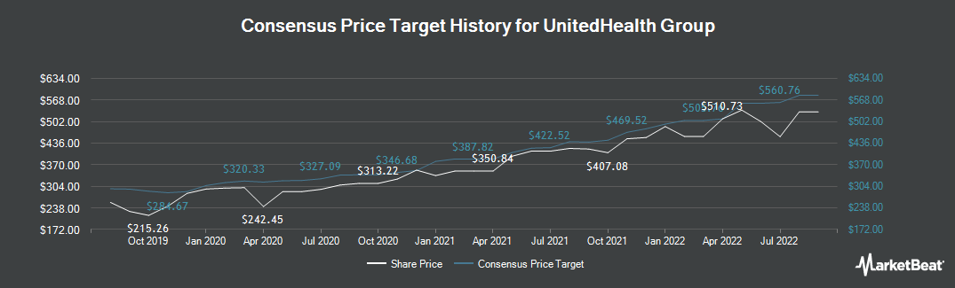 Price Target History for UnitedHealth Group Incorporated (NYSE:UNH)