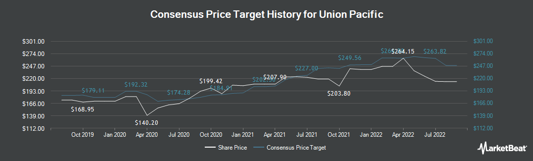 Price Target History for Union Pacific Corporation (NYSE:UNP)