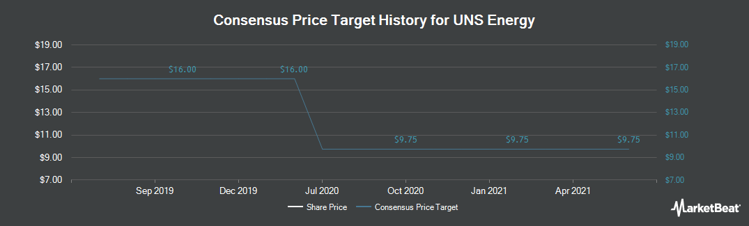 Price Target History for UNS Energy (NYSE:UNS)