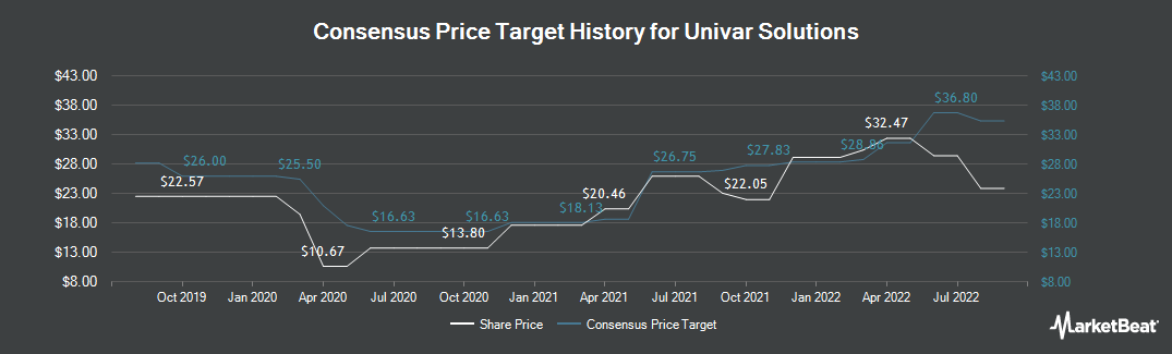Price Target History for Univar (NYSE:UNVR)
