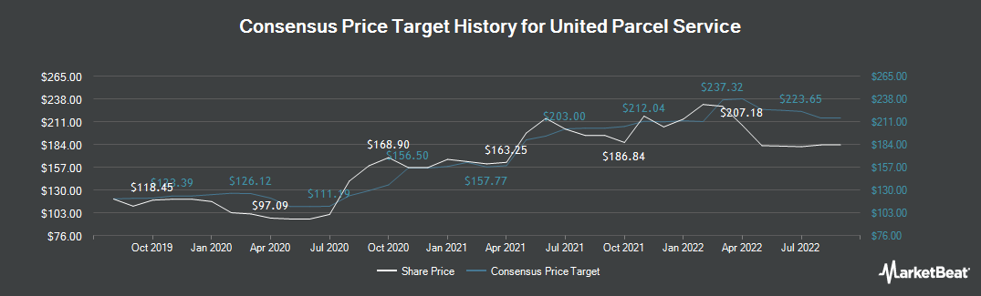 Price Target History for United Parcel Service (NYSE:UPS)