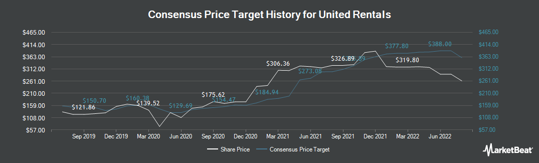 Price Target History for United Rentals (NYSE:URI)