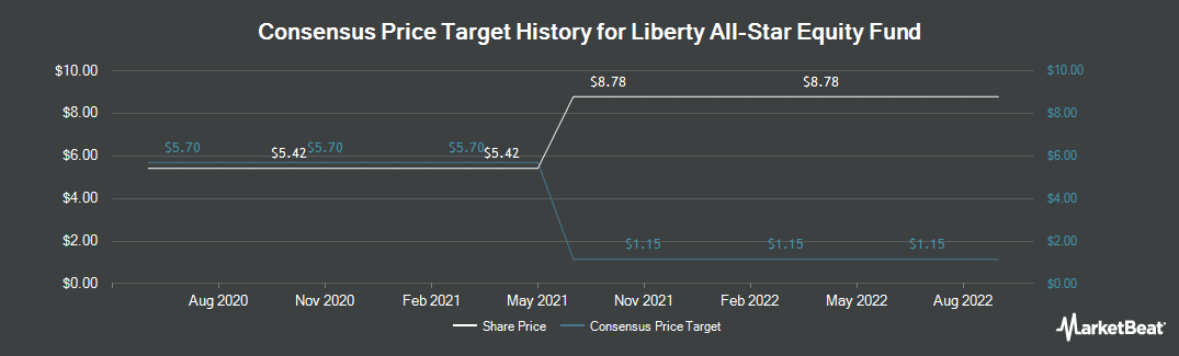 Price Target History for Liberty All-Star Equity Fund (NYSE:USA)
