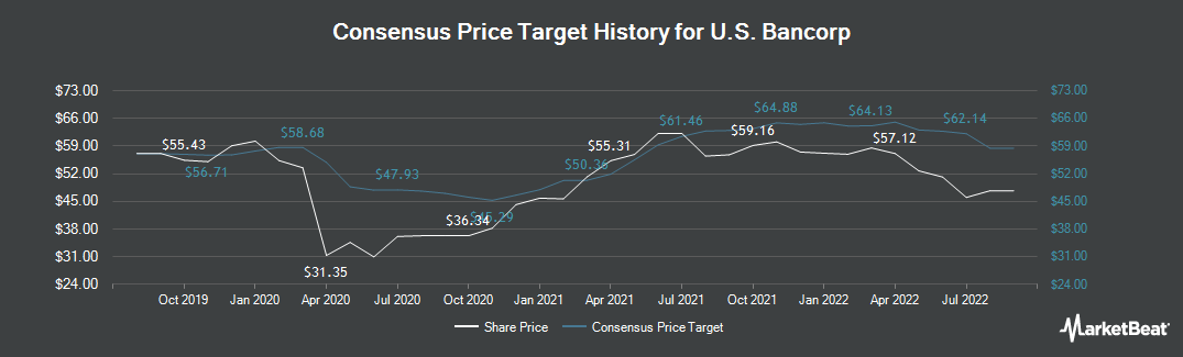 Price Target History for U.S. Bancorp (NYSE:USB)