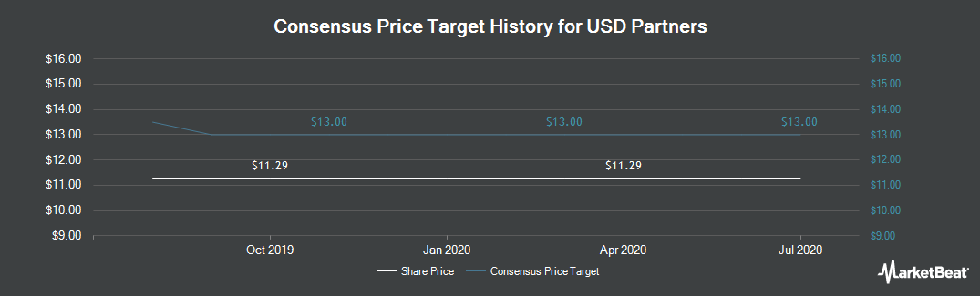 Price Target History for USD Partners LP (NYSE:USDP)