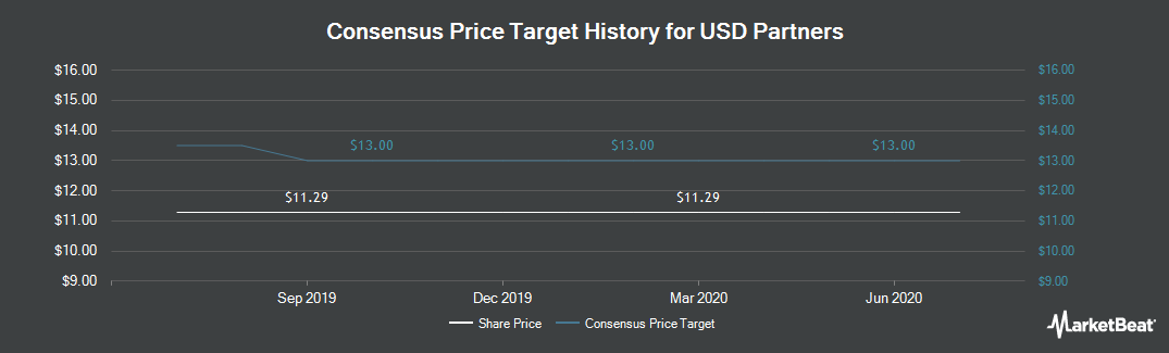 Price Target History for USD Partners (NYSE:USDP)