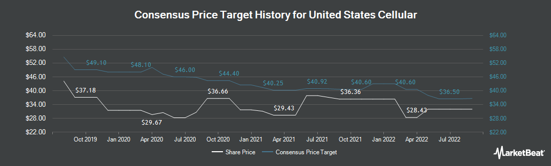 Price Target History for U.S. Cellular (NYSE:USM)