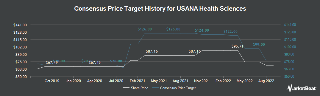 Price Target History for USANA Health Sciences (NYSE:USNA)