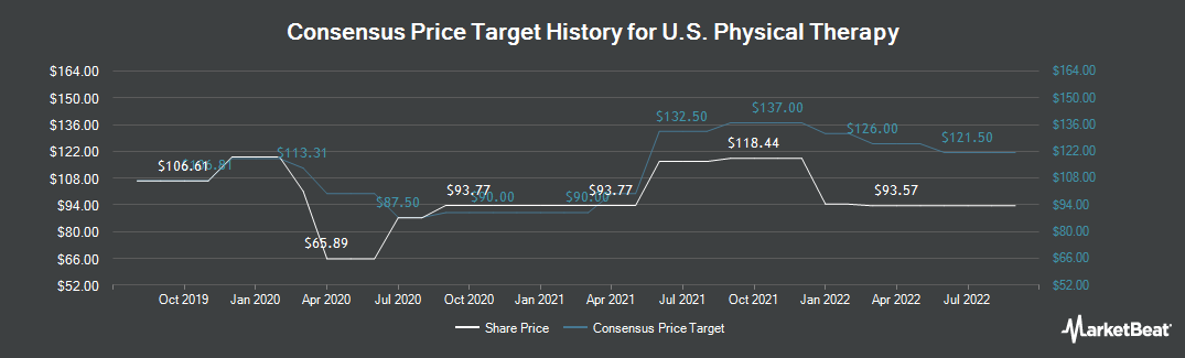 Price Target History for U.S. Physical Therapy (NYSE:USPH)