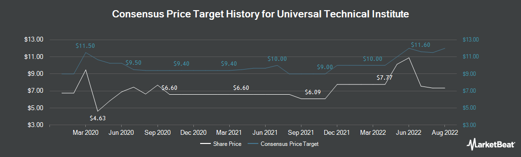 Price Target History for Universal Technical Institute (NYSE:UTI)