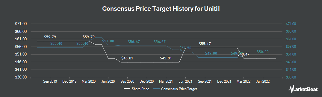 Price Target History for Unitil (NYSE:UTL)
