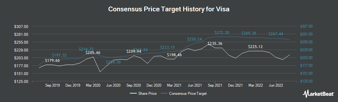 Price Target History for Visa (NYSE:V)