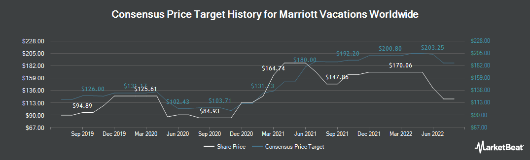 Price Target History for Marriott Vacations Worldwide (NYSE:VAC)