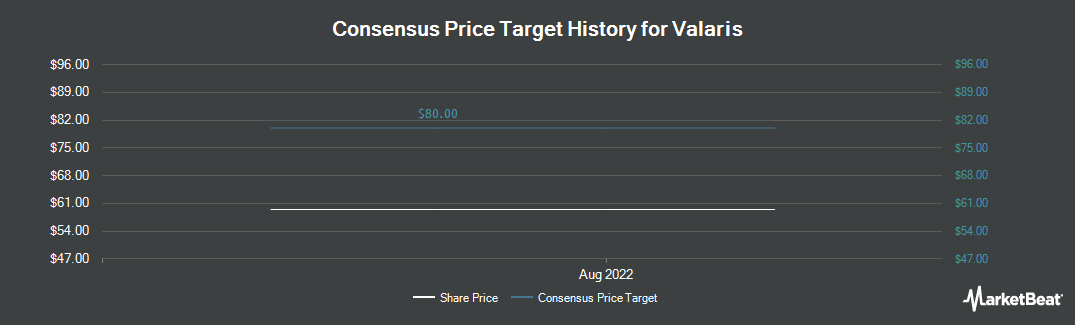 Price Target History for The Valspar Corp (NYSE:VAL)