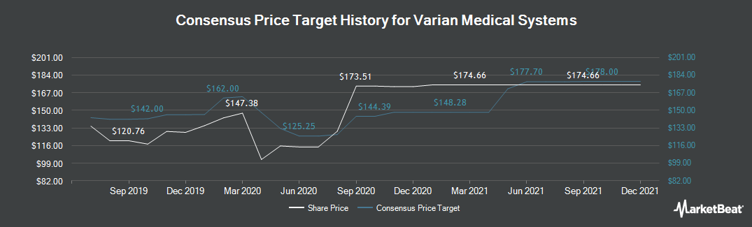 Price Target History for Varian Medical Systems (NYSE:VAR)