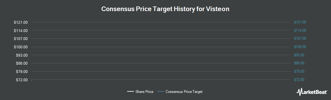 Price Target History for Visteon (NYSE:VC)