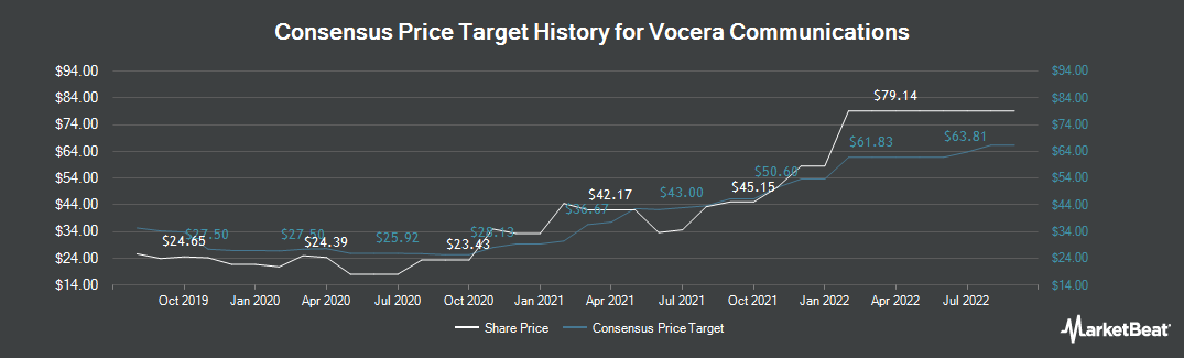 Price Target History for Vocera Communications (NYSE:VCRA)
