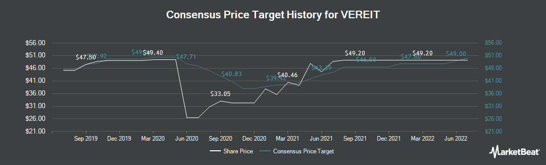 Price Target History for VEREIT (NYSE:VER)