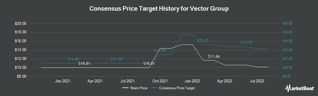 Price Target History for Vector Group (NYSE:VGR)
