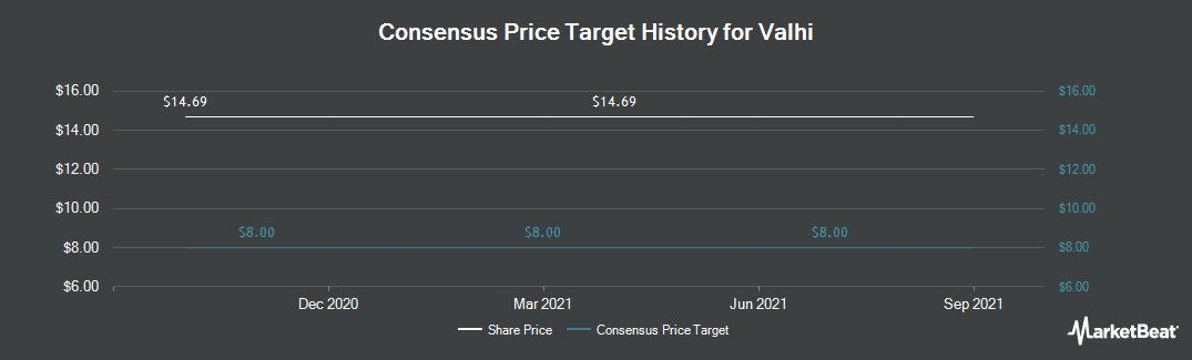Price Target History for Valhi (NYSE:VHI)