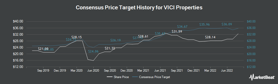 Price Target History for Vici Properties (NYSE:VICI)