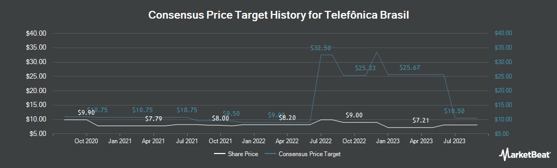 Price Target History for Telefônica Brasil (NYSE:VIV)